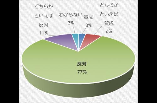 市民アンケート項目別集計表(その他)_13263_image013