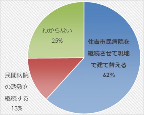 市民アンケート項目別集計表(その他)_10355_image037