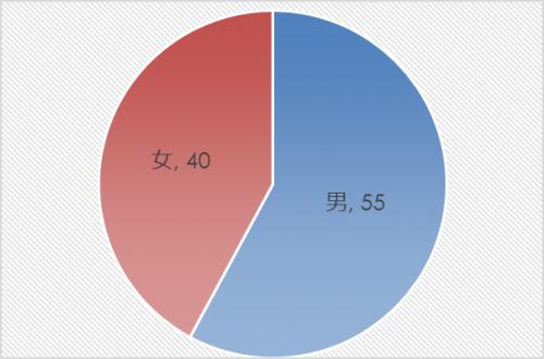 市民アンケート項目別集計表(その他)_9813_image001