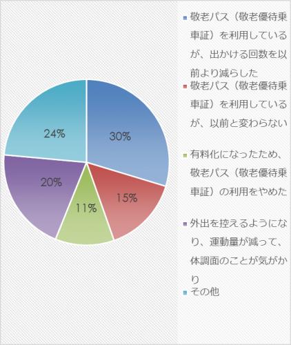 市民アンケート項目別集計表(その他)_27854_image035