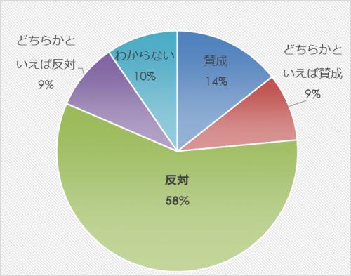 市民アンケート項目別集計表(その他)_27854_image025