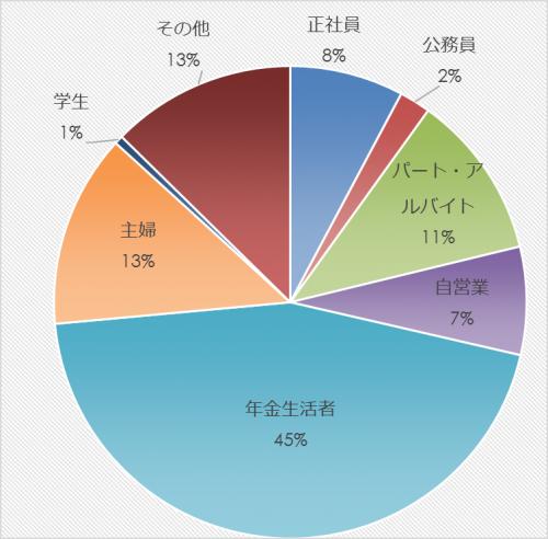 市民アンケート項目別集計表(その他)_27854_image007