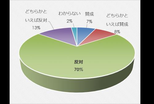 市民アンケート項目別集計表(その他)_27854_image013