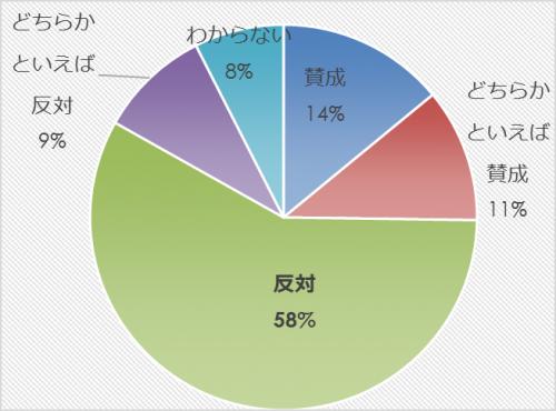 市民アンケート項目別集計表(その他)_9813_image017