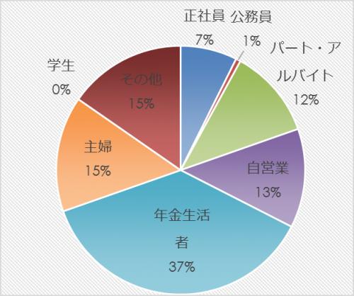 市民アンケート項目別集計表(その他)_10355_image005