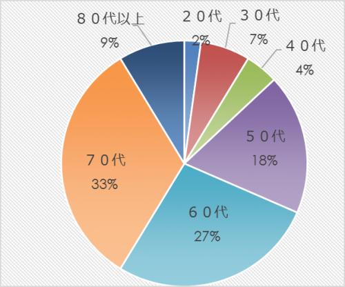 市民アンケート項目別集計表(その他)_9813_image003