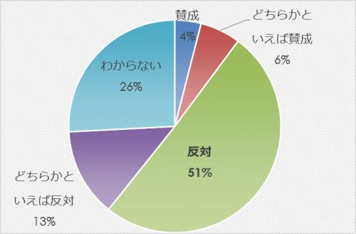 市民アンケート項目別集計表(その他)_27854_image021
