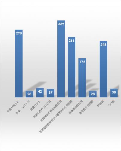 市民アンケート項目別集計表(その他)_27854_image011